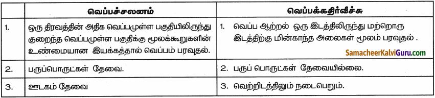 Samacheer Kalvi 9th Science Guide Chapter 7 வெப்பம் 1