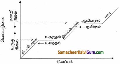 Samacheer Kalvi 9th Science Guide Chapter 7 வெப்பம் 2