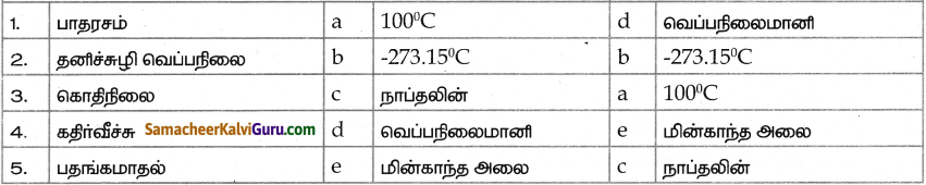 Samacheer Kalvi 9th Science Guide Chapter 7 வெப்பம் 4