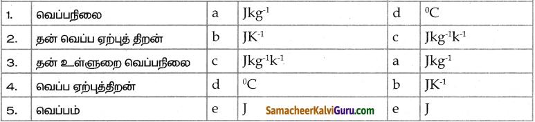 Samacheer Kalvi 9th Science Guide Chapter 7 வெப்பம் 5