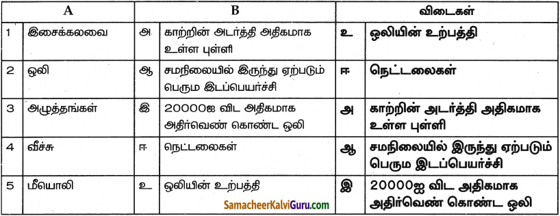 Samacheer Kalvi 9th Science Guide Chapter 8 ஒலி 1