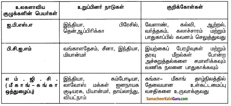 Samacheer Kalvi 10th Social Science Guide Civics Chapter 5 இந்தியாவின் சர்வதேச உறவுகள் 3