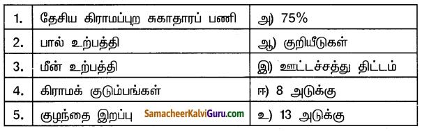 Samacheer Kalvi 10th Social Science Guide Economics Chapter 3 உணவு பாதுகாப்பு மற்றும் ஊட்டச்சத்து 3