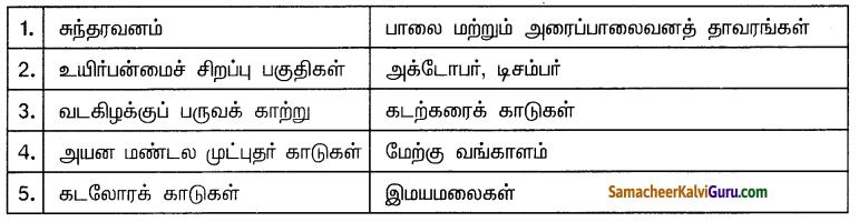 Samacheer Kalvi 10th Social Science Guide Geography Chapter 2 இந்தியா – காலநிலை மற்றும் இயற்கைத் தாவரங்கள் 1
