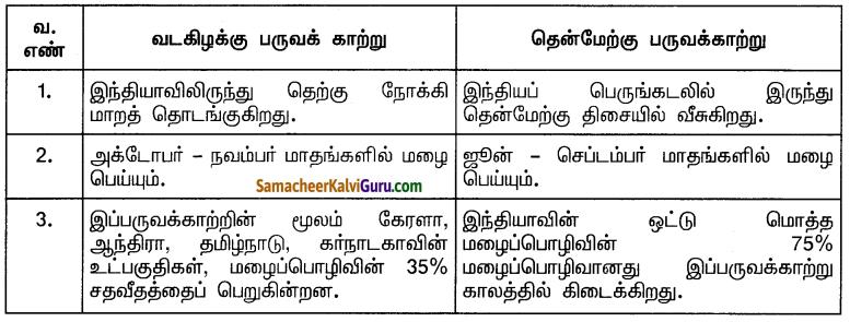 Samacheer Kalvi 10th Social Science Guide Geography Chapter 2 இந்தியா – காலநிலை மற்றும் இயற்கைத் தாவரங்கள் 5