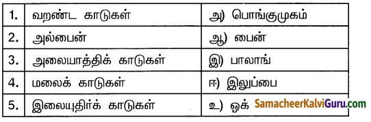 Samacheer Kalvi 10th Social Science Guide Geography Chapter 2 இந்தியா – காலநிலை மற்றும் இயற்கைத் தாவரங்கள் 6