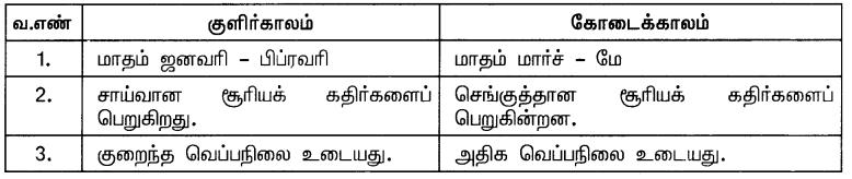 Samacheer Kalvi 10th Social Science Guide Geography Chapter 2 இந்தியா – காலநிலை மற்றும் இயற்கைத் தாவரங்கள் 9