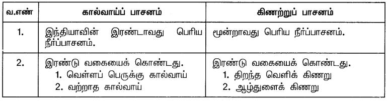Samacheer Kalvi 10th Social Science Guide Geography Chapter 3 இந்தியா – வேளாண்மை 14