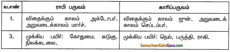 Samacheer Kalvi 10th Social Science Guide Geography Chapter 3 இந்தியா – வேளாண்மை 3