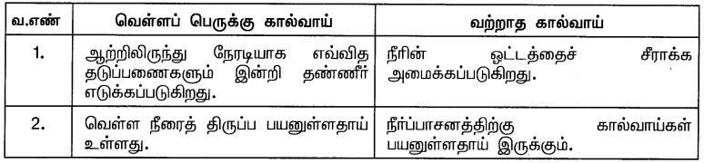 Samacheer Kalvi 10th Social Science Guide Geography Chapter 3 இந்தியா – வேளாண்மை 4