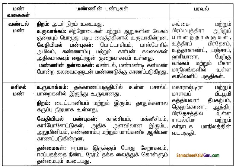 Samacheer Kalvi 10th Social Science Guide Geography Chapter 3 இந்தியா – வேளாண்மை 7