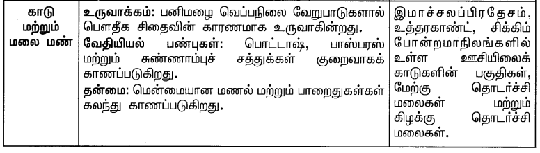 Samacheer Kalvi 10th Social Science Guide Geography Chapter 3 இந்தியா – வேளாண்மை 9