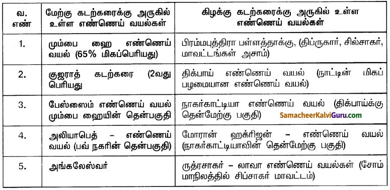 Samacheer Kalvi 10th Social Science Guide Geography Chapter 4 இந்தியர் – வளங்கள் மற்றும் தொழிலகங்கள் 14