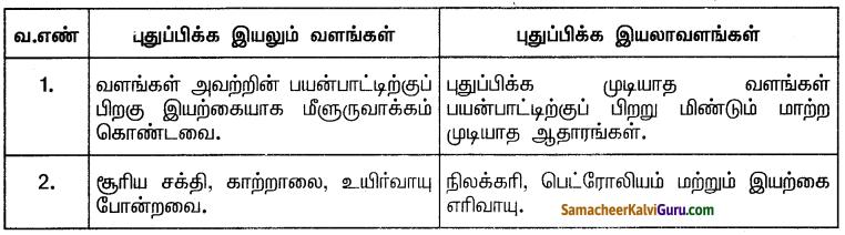 Samacheer Kalvi 10th Social Science Guide Geography Chapter 4 இந்தியர் – வளங்கள் மற்றும் தொழிலகங்கள் 3
