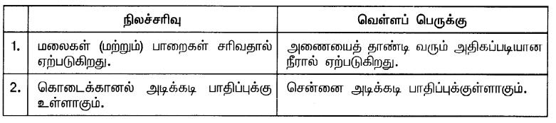 Samacheer Kalvi 10th Social Science Guide Geography Chapter 6 தமிழ்நாடு – இயற்கைப் பிரிவுகள் 9