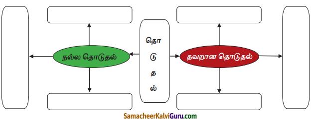Samacheer Kalvi 4th Science Guide Term 1 Chapter 1 எனது உடல் 8