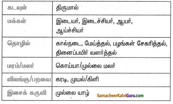 Samacheer Kalvi 4th Social Science Guide Term 1 Chapter 2 ஐவகை நில அமைப்பு 3