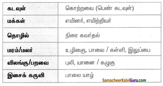 Samacheer Kalvi 4th Social Science Guide Term 1 Chapter 2 ஐவகை நில அமைப்பு 4