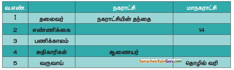 Samacheer Kalvi 4th Social Science Guide Term 1 Chapter 3 நகராட்சி மற்றும் மாநகராட்சி 1