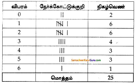 Samacheer Kalvi 8th Maths Guide Chapter 6 புள்ளியியல் Ex 6.1 1