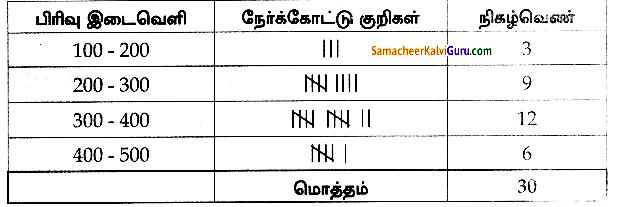 Samacheer Kalvi 8th Maths Guide Chapter 6 புள்ளியியல் Ex 6.1 2