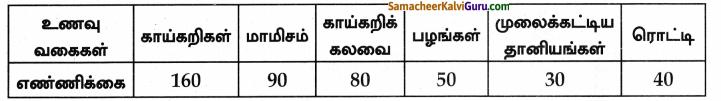Samacheer Kalvi 8th Maths Guide Chapter 6 புள்ளியியல் Ex 6.1 4