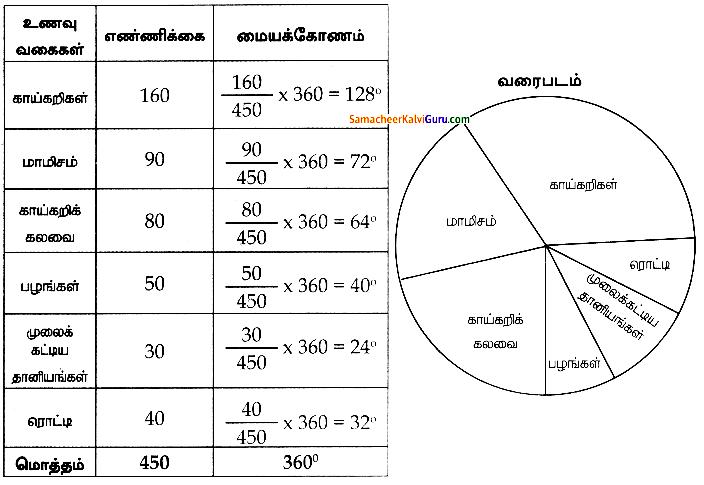 Samacheer Kalvi 8th Maths Guide Chapter 6 புள்ளியியல் Ex 6.1 5