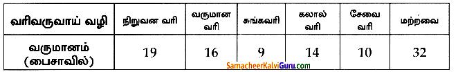 Samacheer Kalvi 8th Maths Guide Chapter 6 புள்ளியியல் Ex 6.1 6