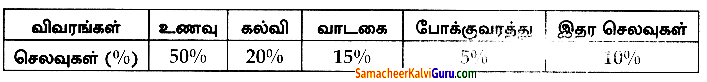 Samacheer Kalvi 8th Maths Guide Chapter 6 புள்ளியியல் Ex 6.1 8