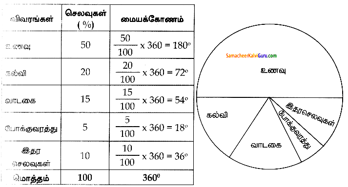 Samacheer Kalvi 8th Maths Guide Chapter 6 புள்ளியியல் Ex 6.1 9