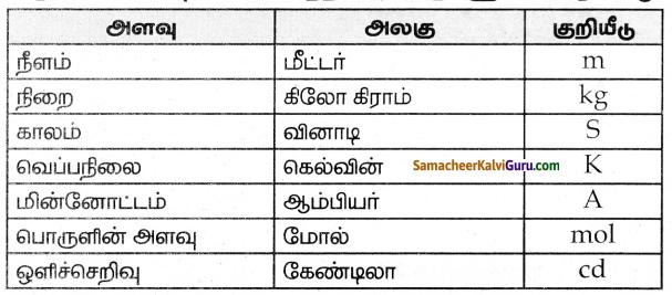 Samacheer Kalvi 8th Science Guide Chapter 1 அளவீட்டியல் 1