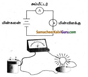 Samacheer Kalvi 8th Science Guide Chapter 1 அளவீட்டியல் 2