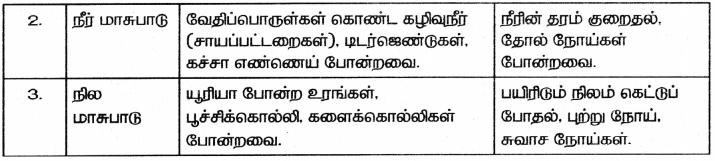 Samacheer Kalvi 8th Science Guide Chapter 10 நம்மைச்சுற்றி நிகழும் மாற்றங்கள் 4