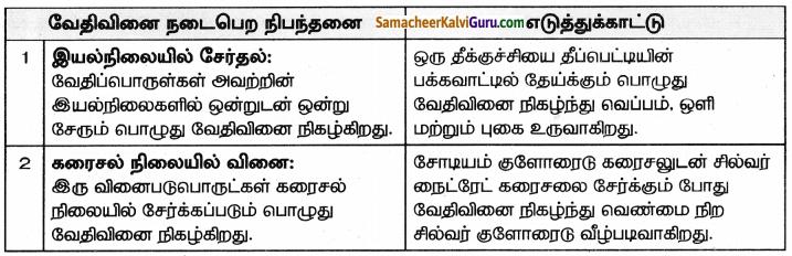 Samacheer Kalvi 8th Science Guide Chapter 10 நம்மைச்சுற்றி நிகழும் மாற்றங்கள் 5