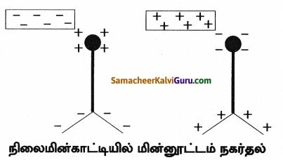 Samacheer Kalvi 8th Science Guide Chapter 5 மின்னியல் 2