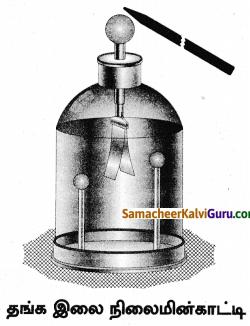 Samacheer Kalvi 8th Science Guide Chapter 5 மின்னியல் 7