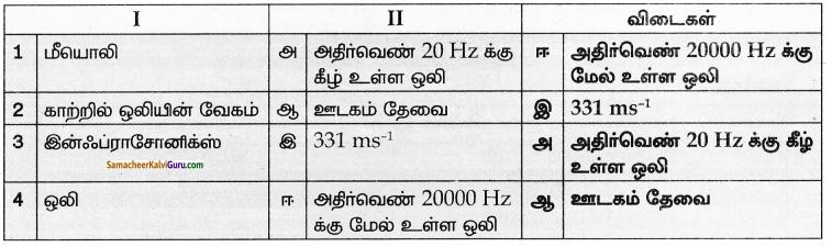 Samacheer Kalvi 8th Science Guide Chapter 6 ஒலியியல் 1