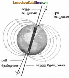 Samacheer Kalvi 8th Science Guide Chapter 7 காந்தவியல் 3