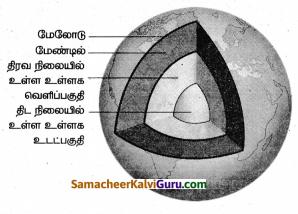 Samacheer Kalvi 8th Science Guide Chapter 7 காந்தவியல் 4