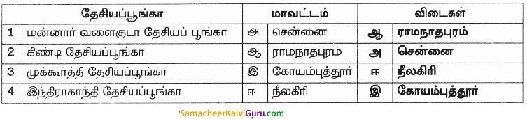 Samacheer Kalvi 8th Science Guide Chapter Chapter 22 தாவரங்கள் மற்றும் விலங்குகளைப் பாதுகாத்தல் 3