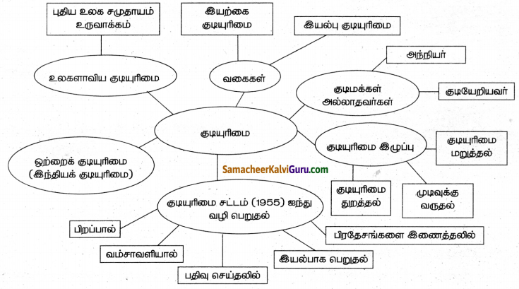 Samacheer Kalvi 8th Social Science Guide Civics Chapter 2 குடிமக்களும் குடியுரிமையும் 2