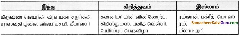 Samacheer Kalvi 8th Social Science Guide Civics Chapter 3 சமயச்சார்பின்மையைப் புரிந்துகொள்ளுதல் 2