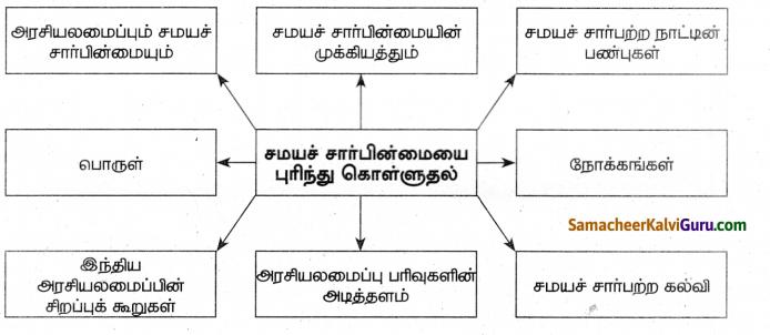 Samacheer Kalvi 8th Social Science Guide Civics Chapter 3 சமயச்சார்பின்மையைப் புரிந்துகொள்ளுதல் 5