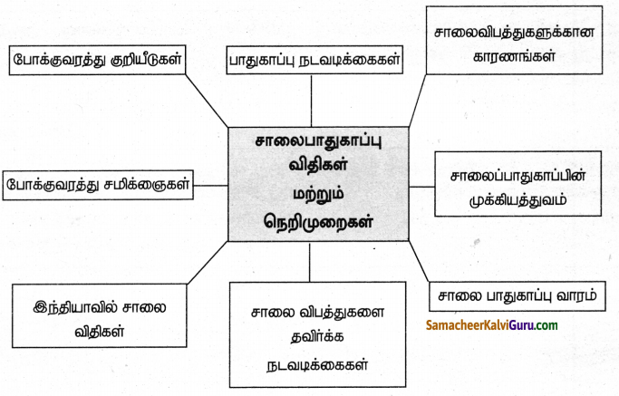 Samacheer Kalvi 8th Social Science Guide Civics Chapter 5 சாலை பாதுகாப்பு விதிகள் மற்றும் நெறிமுறைகள் 6