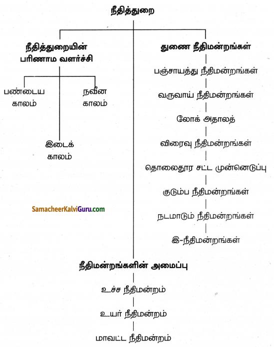 Samacheer Kalvi 8th Social Science Guide Civics Chapter 7 நீதித்துறை 4