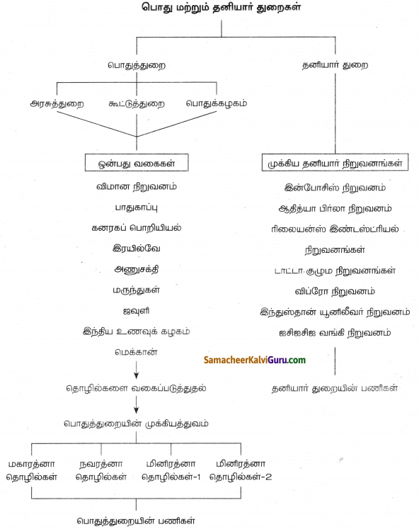 Samacheer Kalvi 8th Social Science Guide Economics Chapter 2 பொது மற்றும் தனியார் துறைகள் 6