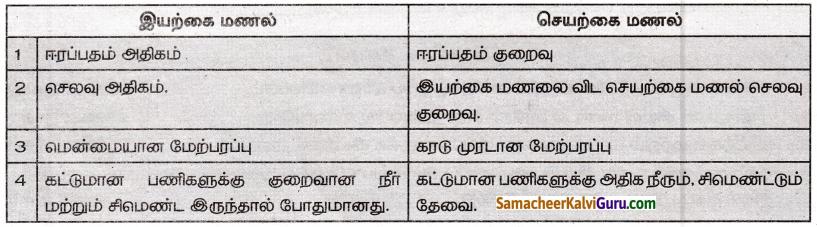 Samacheer Kalvi 8th Social Science Guide Geography Chapter 1 பாறை மற்றும் மண் 11