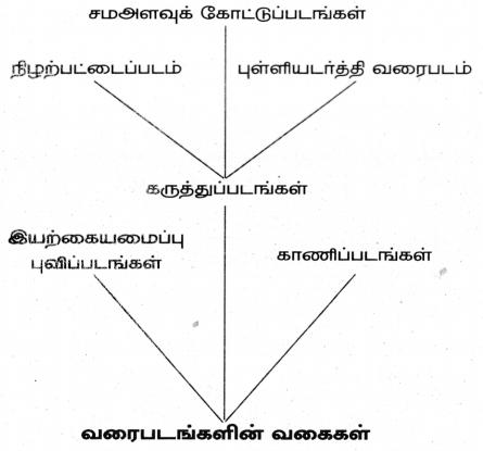 Samacheer Kalvi 8th Social Science Guide Geography Chapter 8 புவிப்படங்களைக் கற்றறிதல் 10