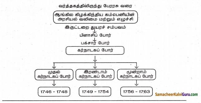 Samacheer Kalvi 8th Social Science Guide History Chapter 2 வர்த்தகத்திலிருந்து பேரரசு வரை 3