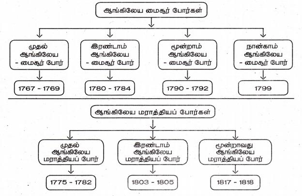 Samacheer Kalvi 8th Social Science Guide History Chapter 2 வர்த்தகத்திலிருந்து பேரரசு வரை 4